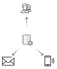 Send Monitoring Alerts